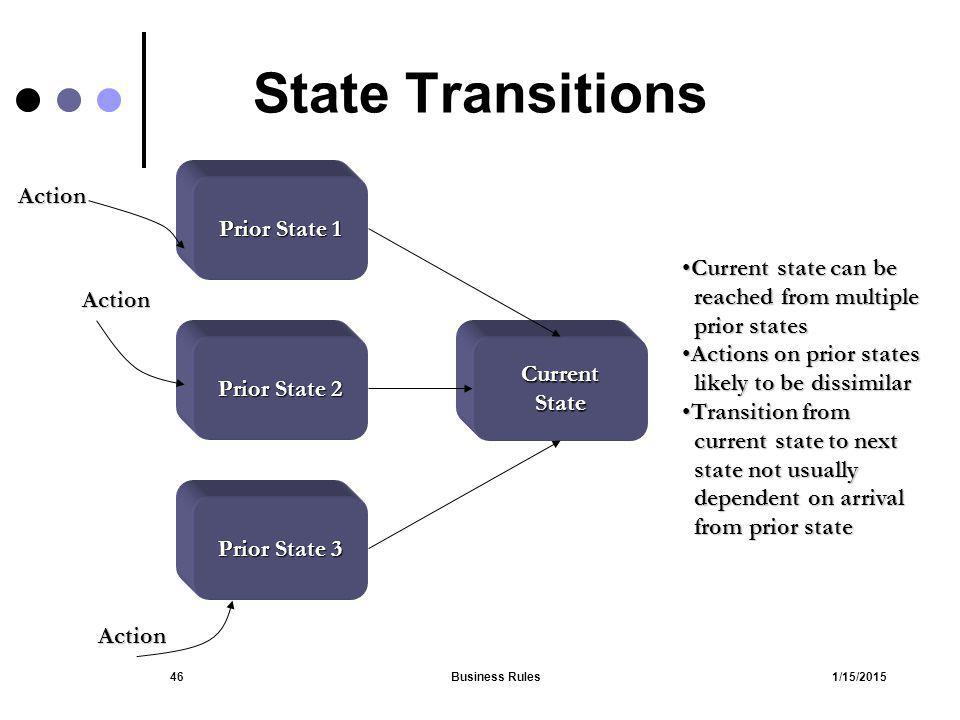State Transitions Action Prior State 1