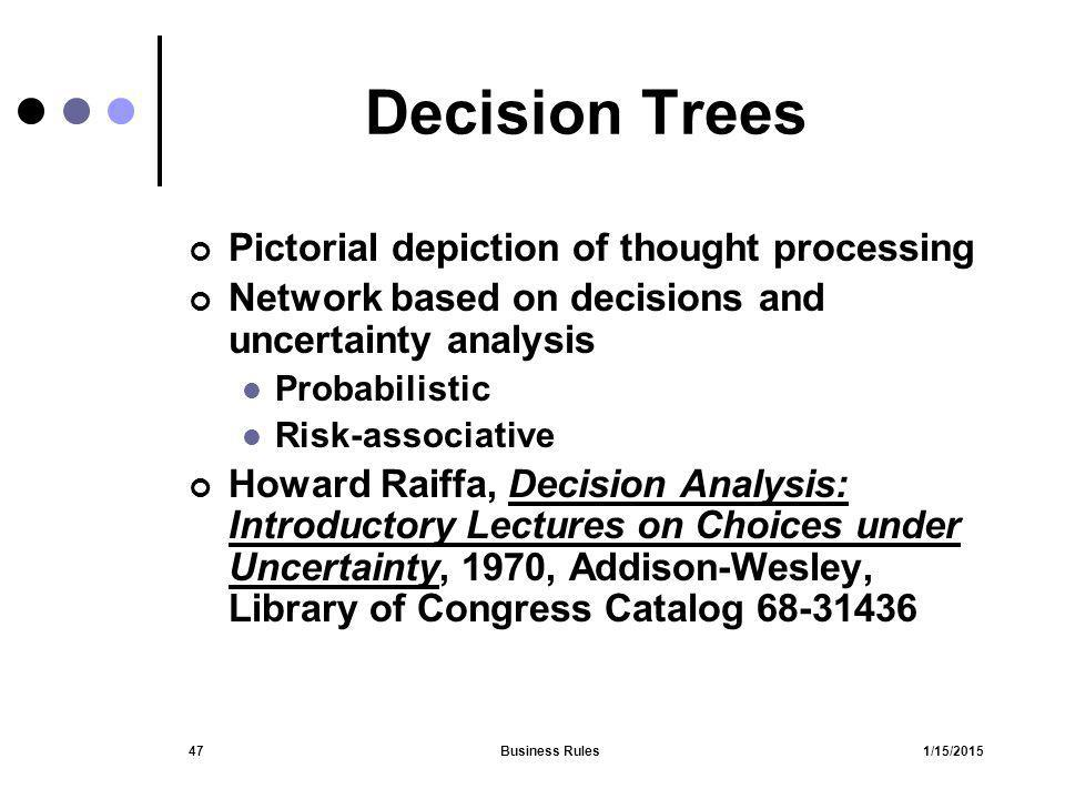 Decision Trees Pictorial depiction of thought processing