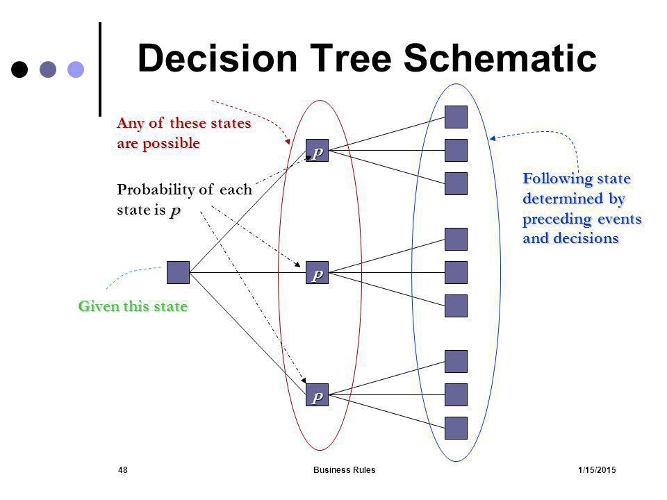 Decision Tree Schematic