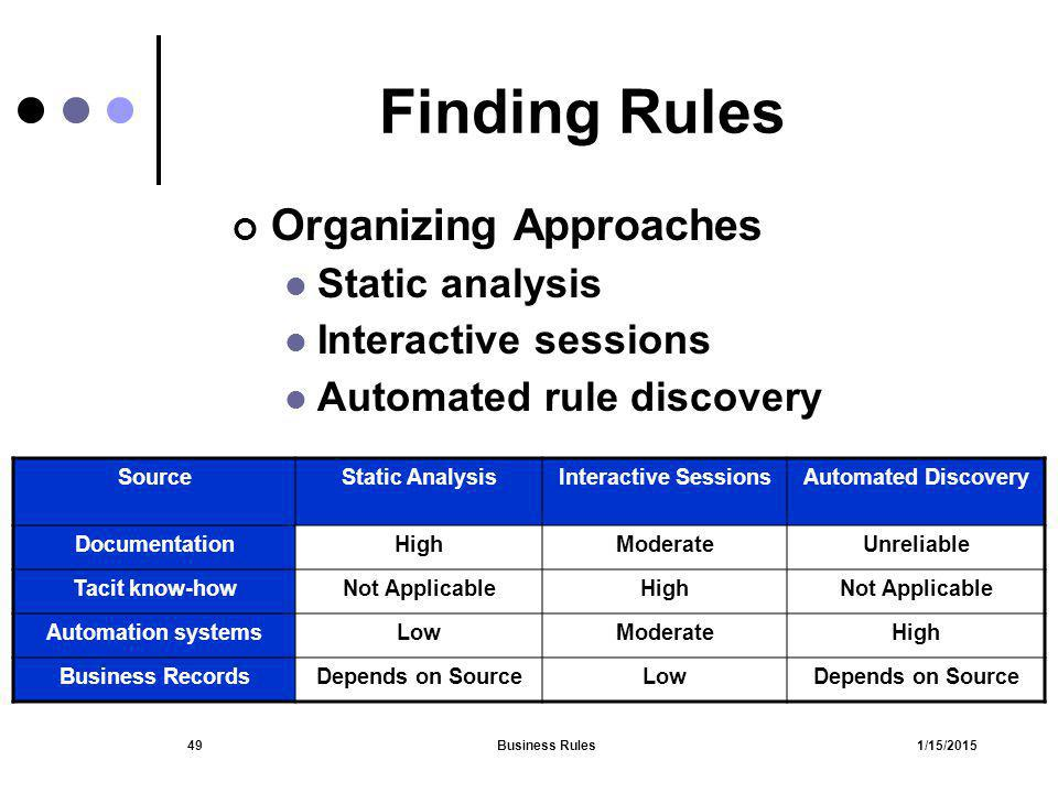 Finding Rules Organizing Approaches Static analysis