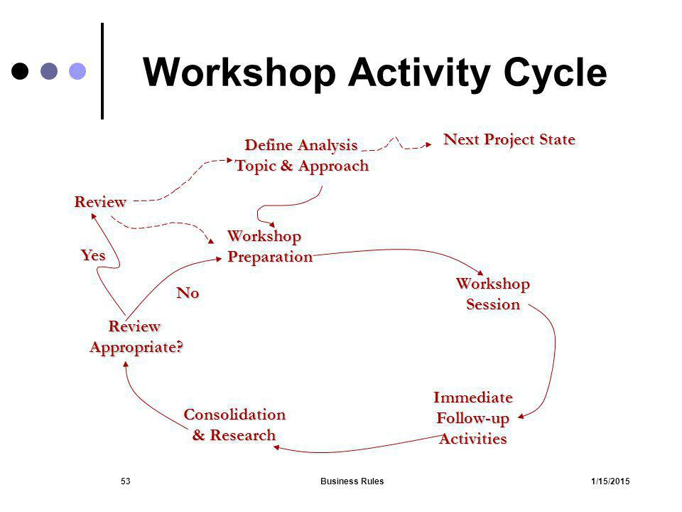 Workshop Activity Cycle