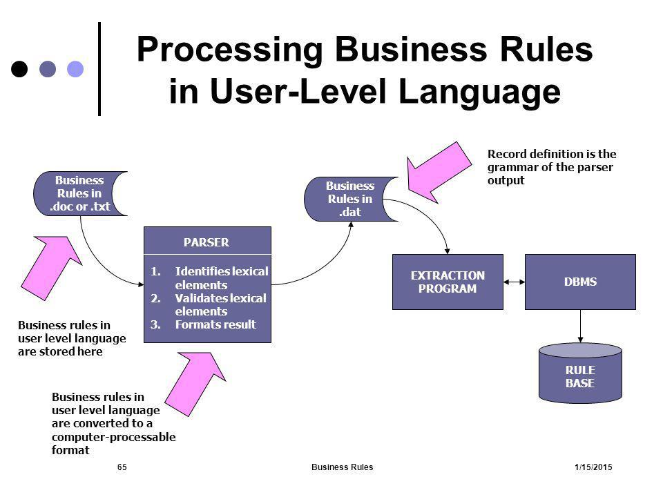 Processing Business Rules in User-Level Language