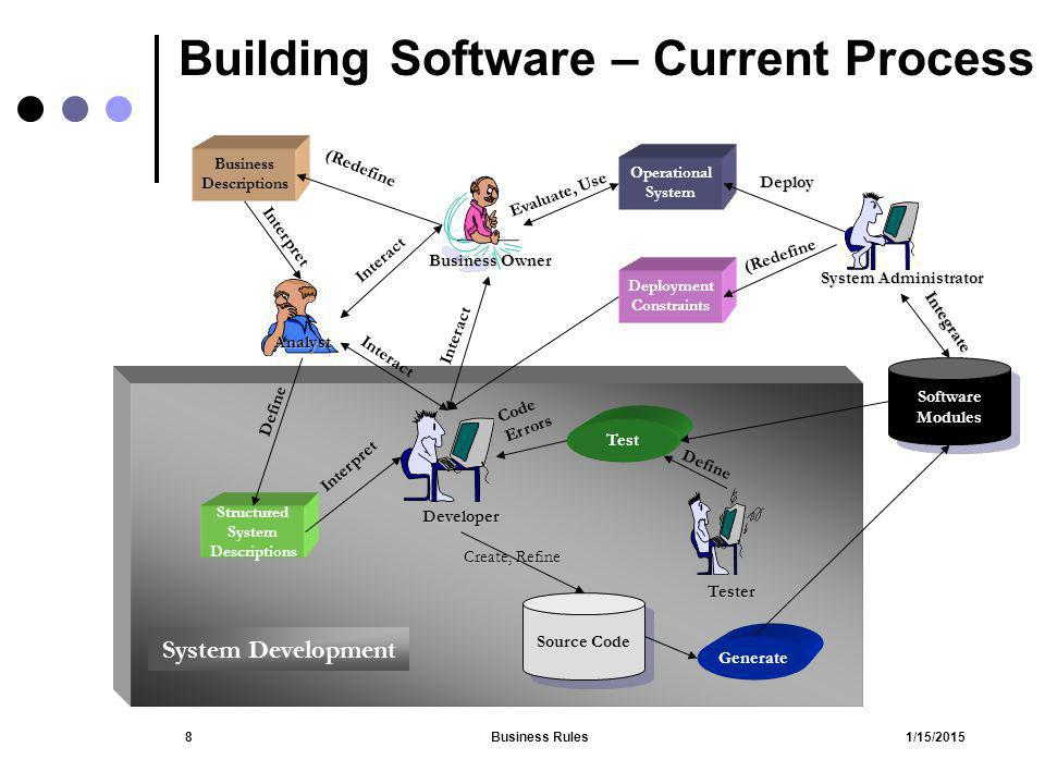 Building Software – Current Process