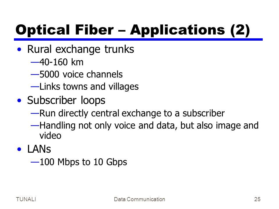 Optical Fiber – Applications (2)