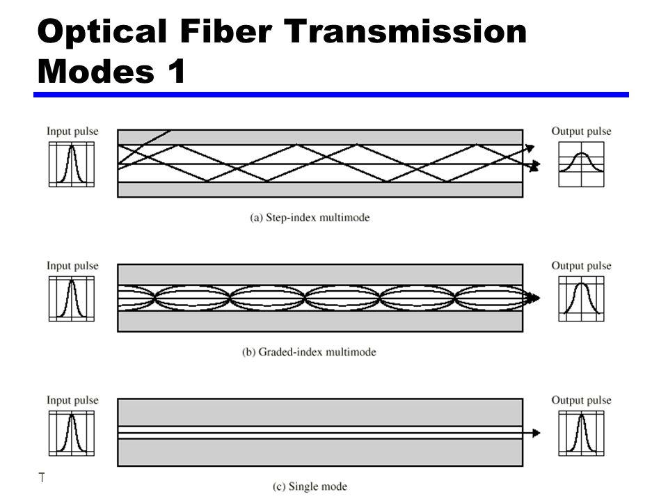 Optical Fiber Transmission Modes 1