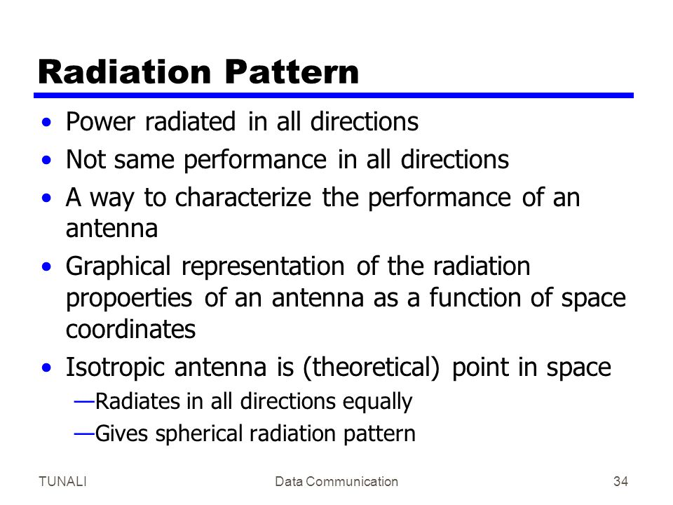 Radiation Pattern Power radiated in all directions