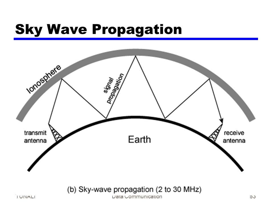 Sky Wave Propagation TUNALI Data Communication