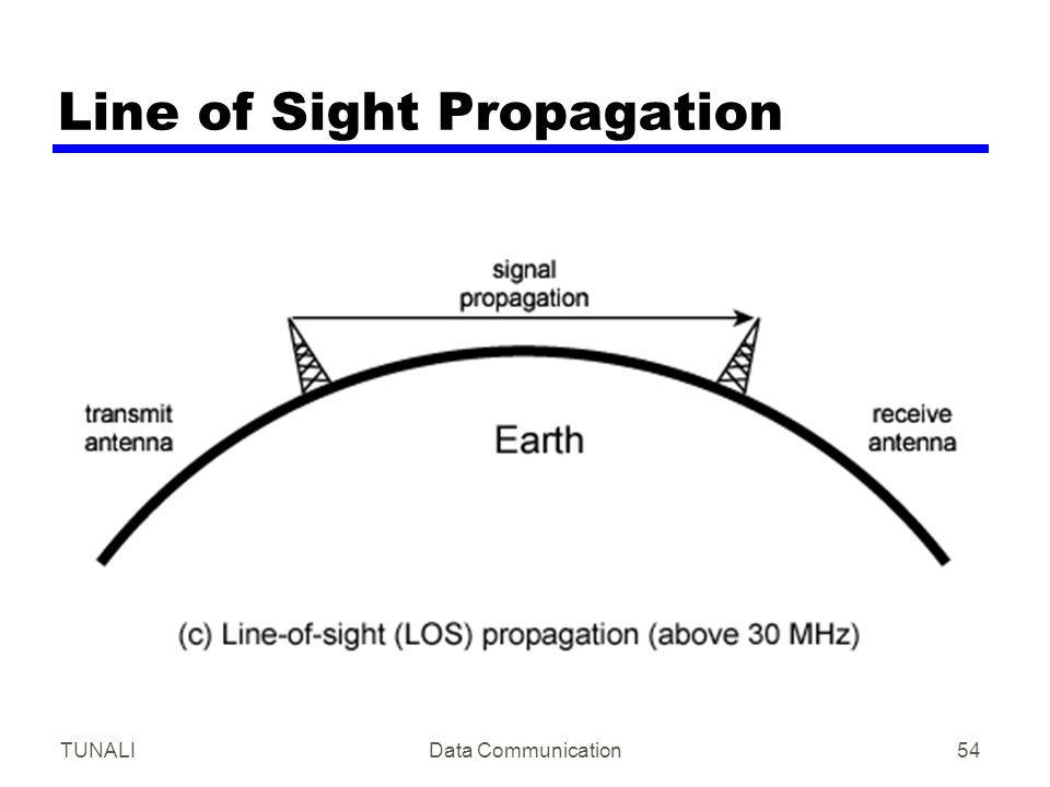 Line of Sight Propagation