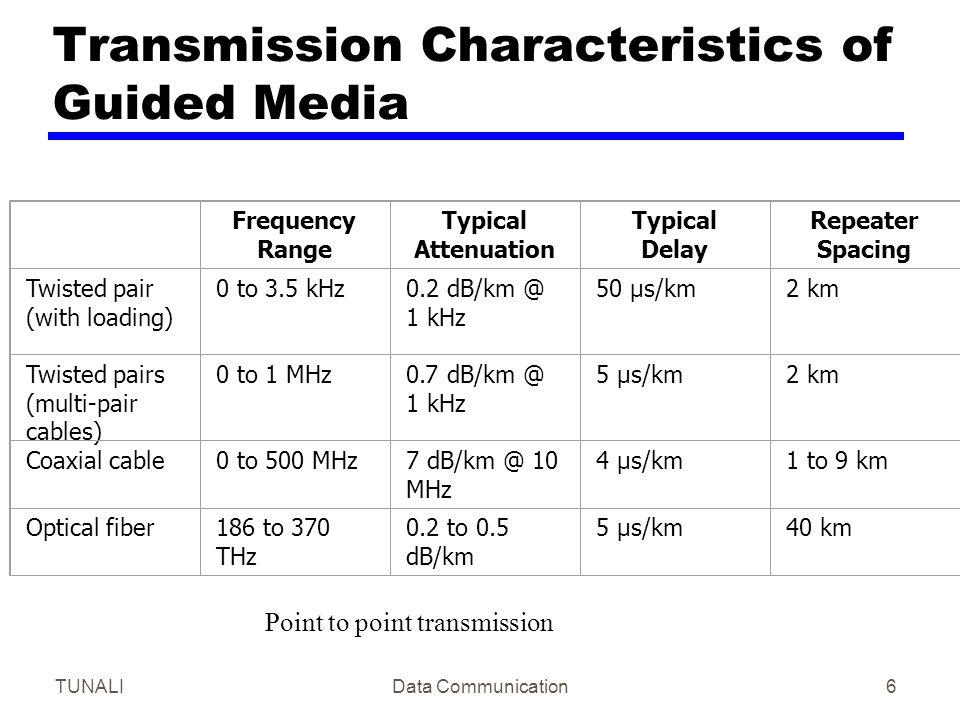 Transmission Characteristics of Guided Media