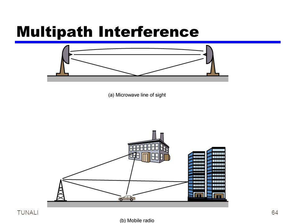 Multipath Interference