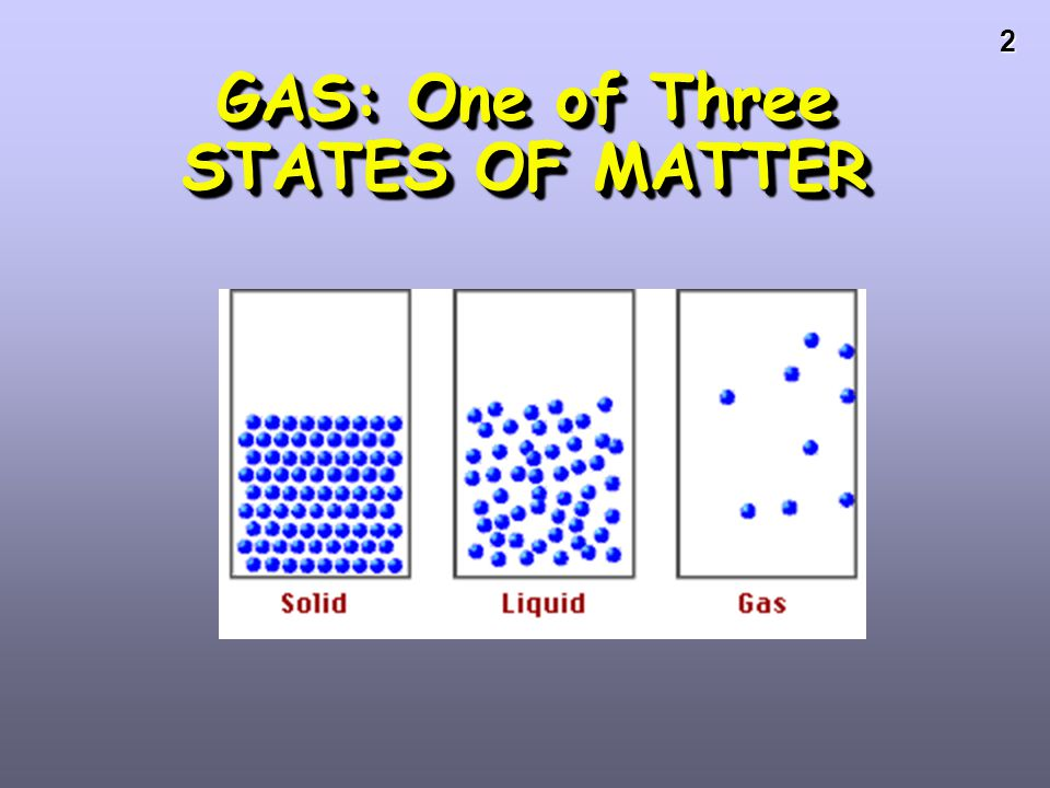 GAS: One of Three STATES OF MATTER