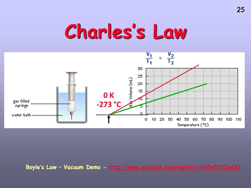 Boyle's Law – Vacuum Demo - http://www.youtube.com/watch v=N5xft2fIqQU