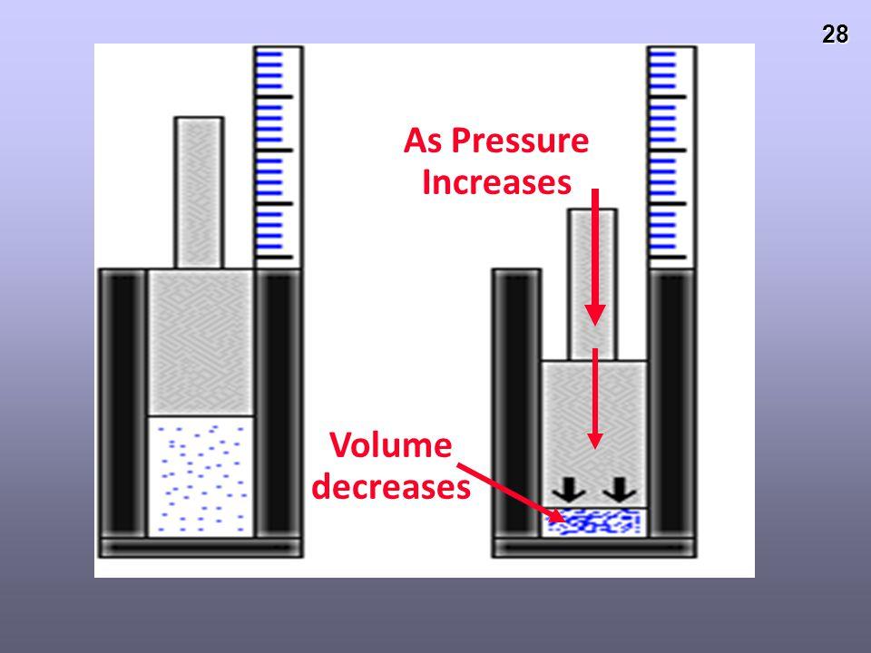 As Pressure Increases Volume decreases