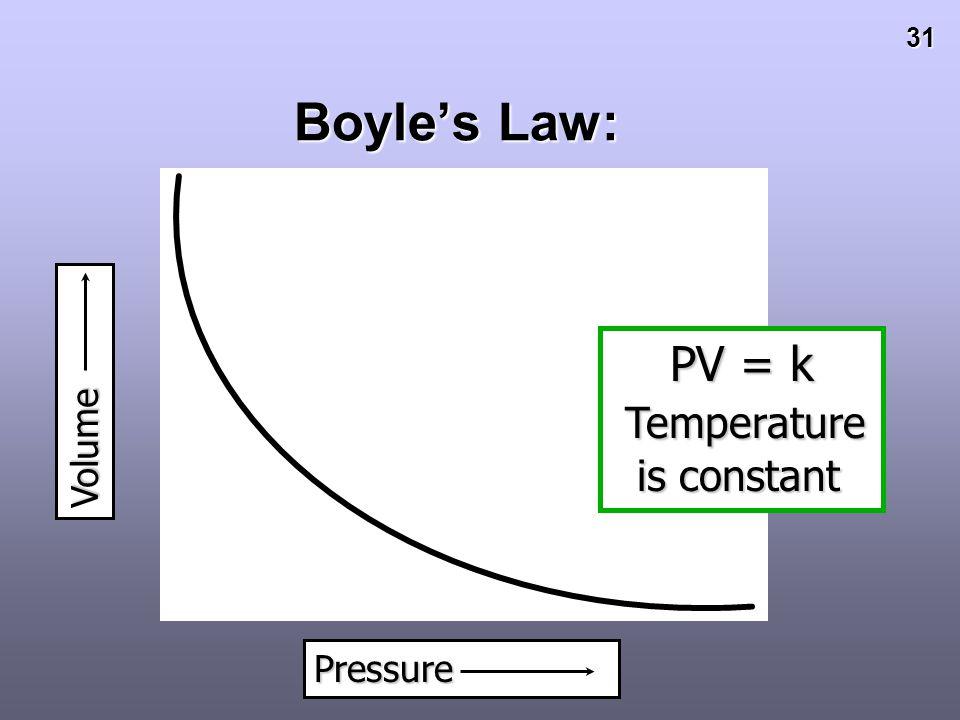 Boyle's Law: - Volume PV = k Temperature is constant Pressure