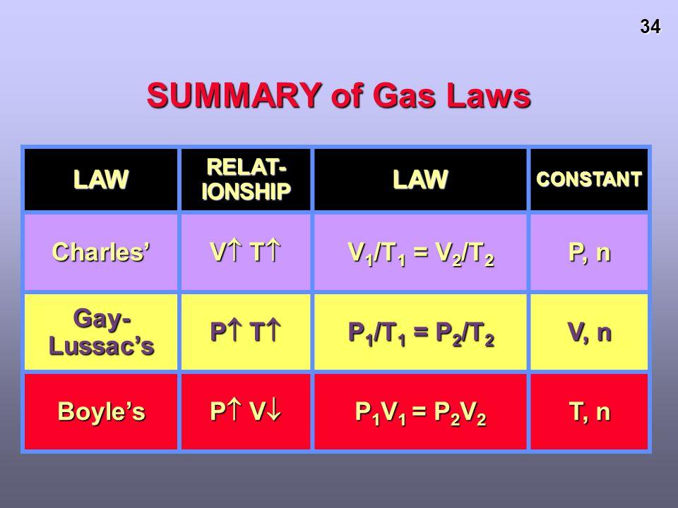 SUMMARY of Gas Laws LAW Charles' V T V1/T1 = V2/T2 P, n Gay-Lussac's
