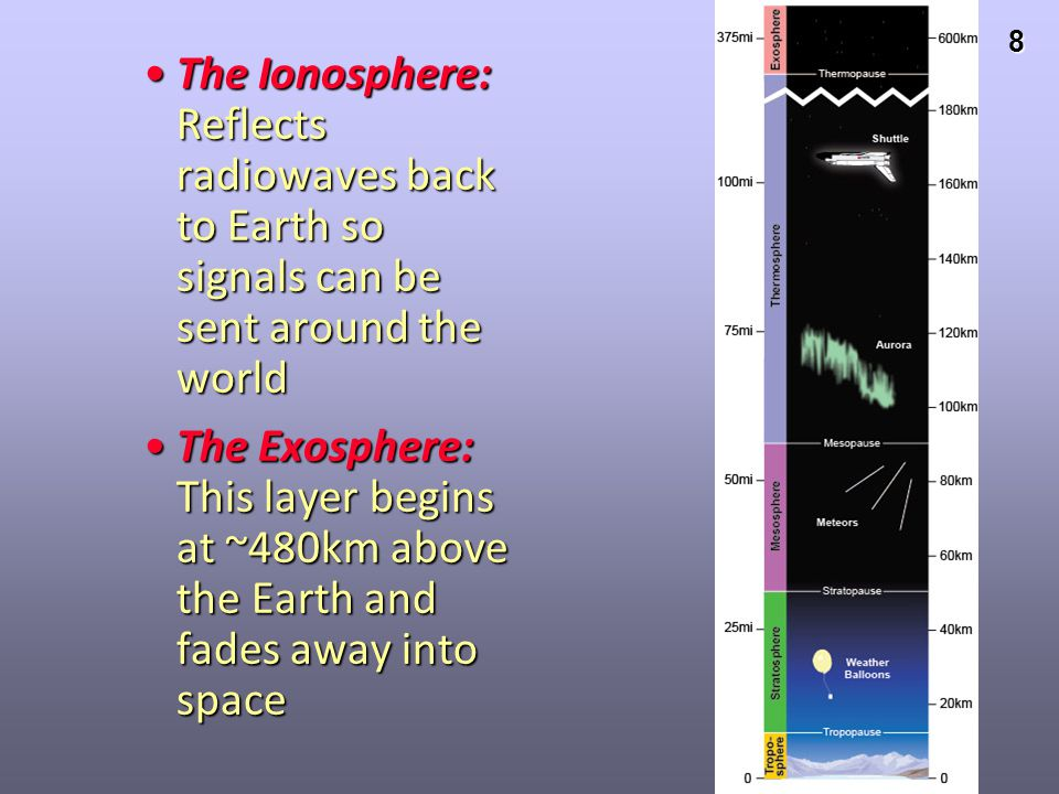 The Ionosphere: Reflects radiowaves back to Earth so signals can be sent around the world