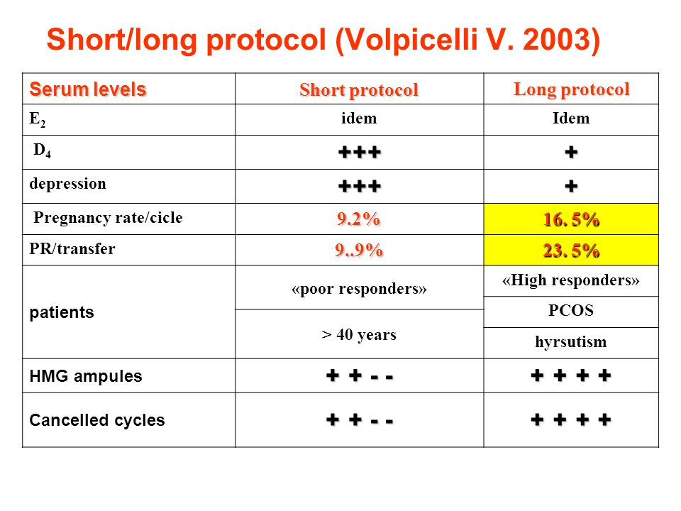 Short/long protocol (Volpicelli V. 2003)