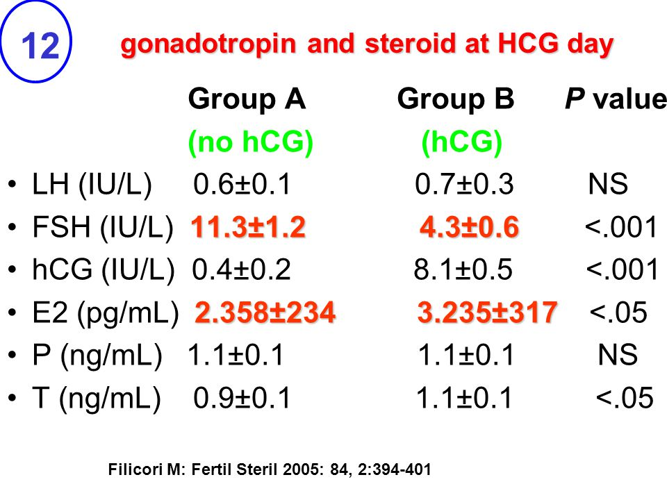 gonadotropin and steroid at HCG day