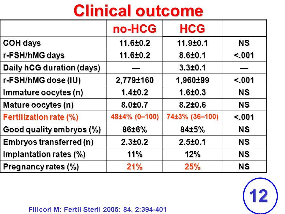 12 Clinical outcome no-HCG HCG COH days 11.6±0.2 11.9±0.1 NS