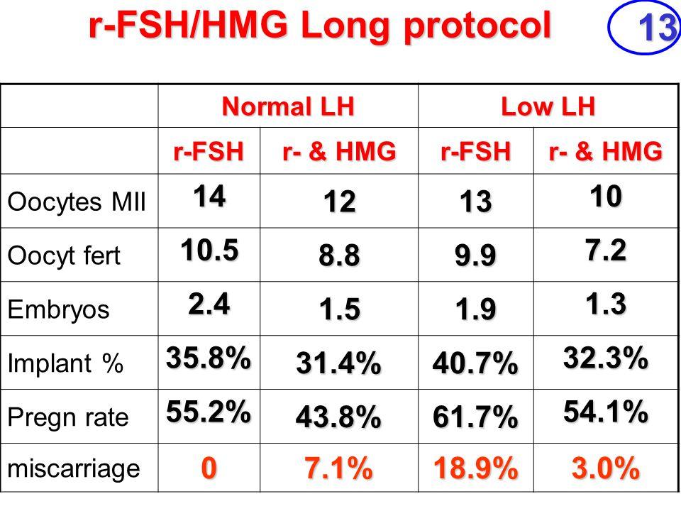 r-FSH/HMG Long protocol