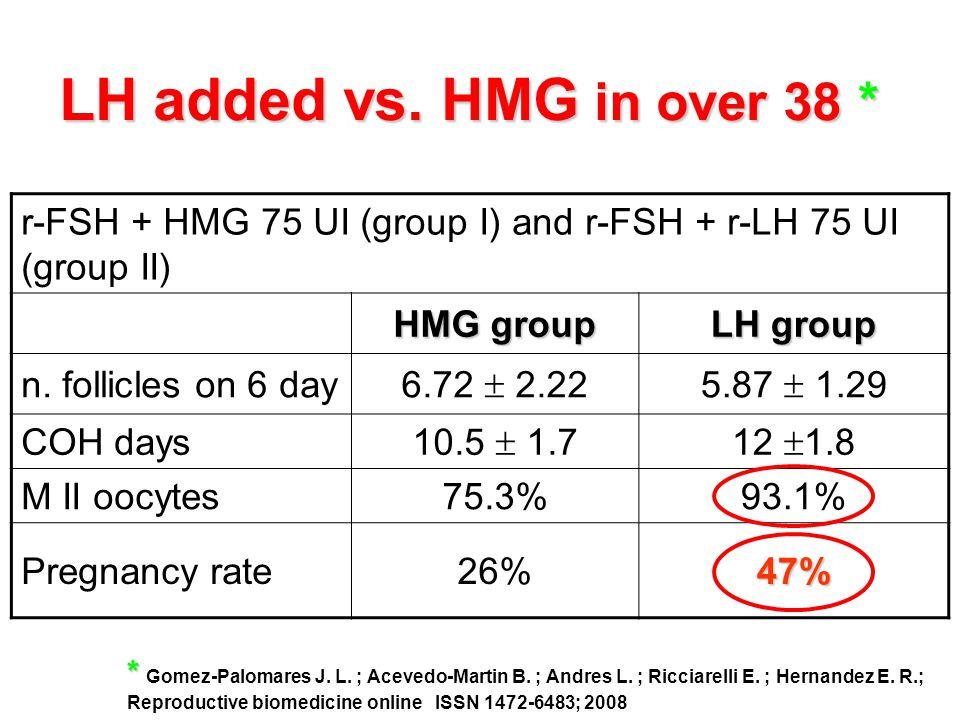LH added vs. HMG in over 38 * r-FSH + HMG 75 UI (group I) and r-FSH + r-LH 75 UI (group II) HMG group.