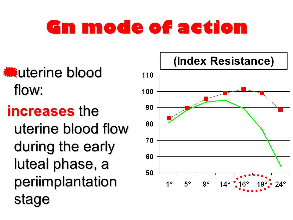 Gn mode of action uterine blood flow: