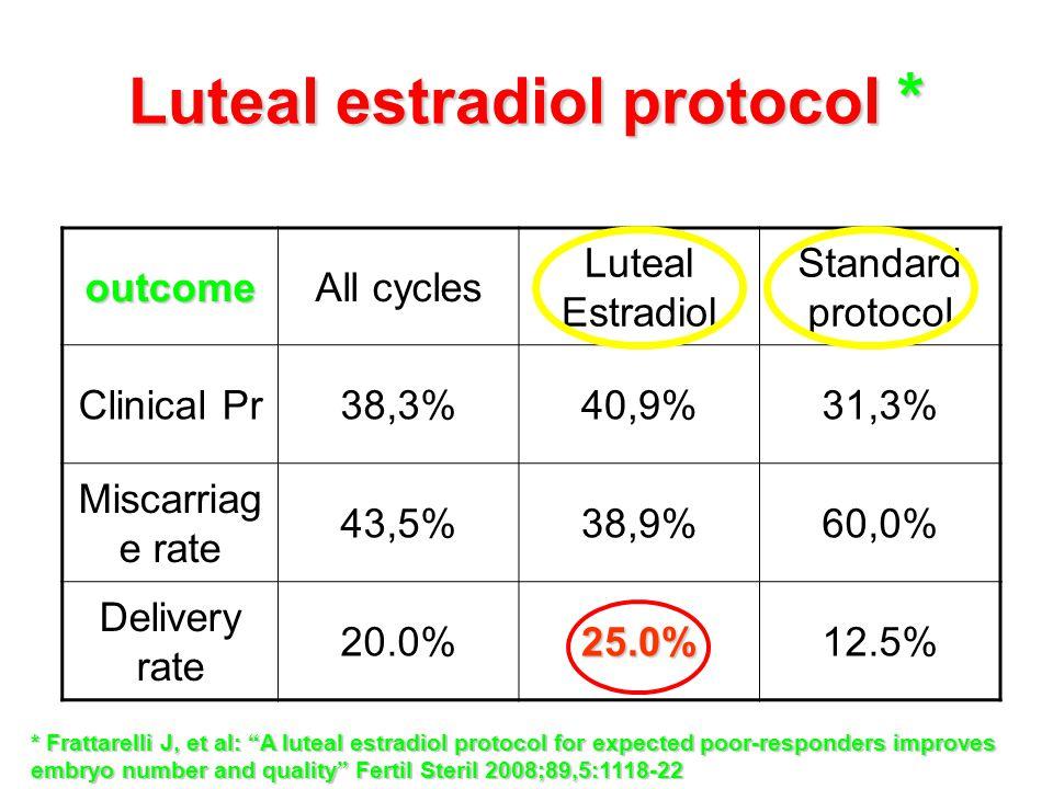 Luteal estradiol protocol *