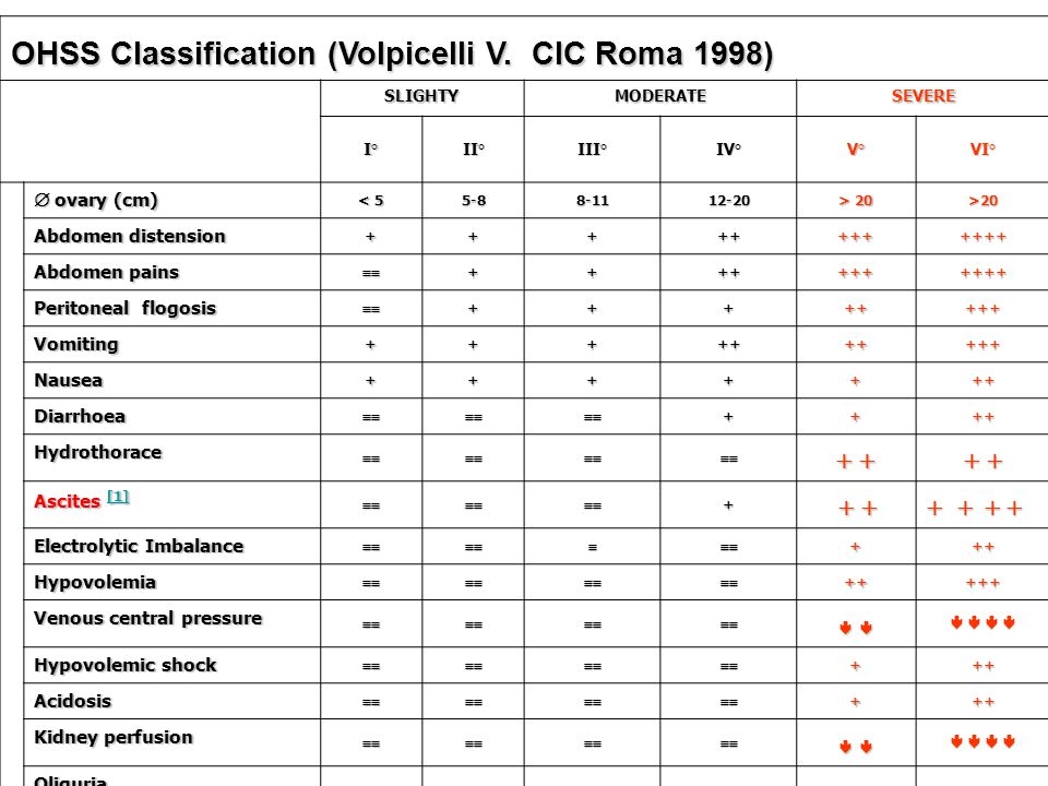 OHSS Classification (Volpicelli V. CIC Roma 1998)