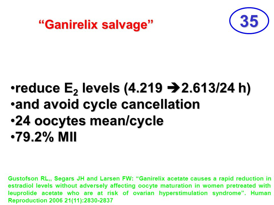 35 reduce E2 levels (4.219 2.613/24 h) and avoid cycle cancellation