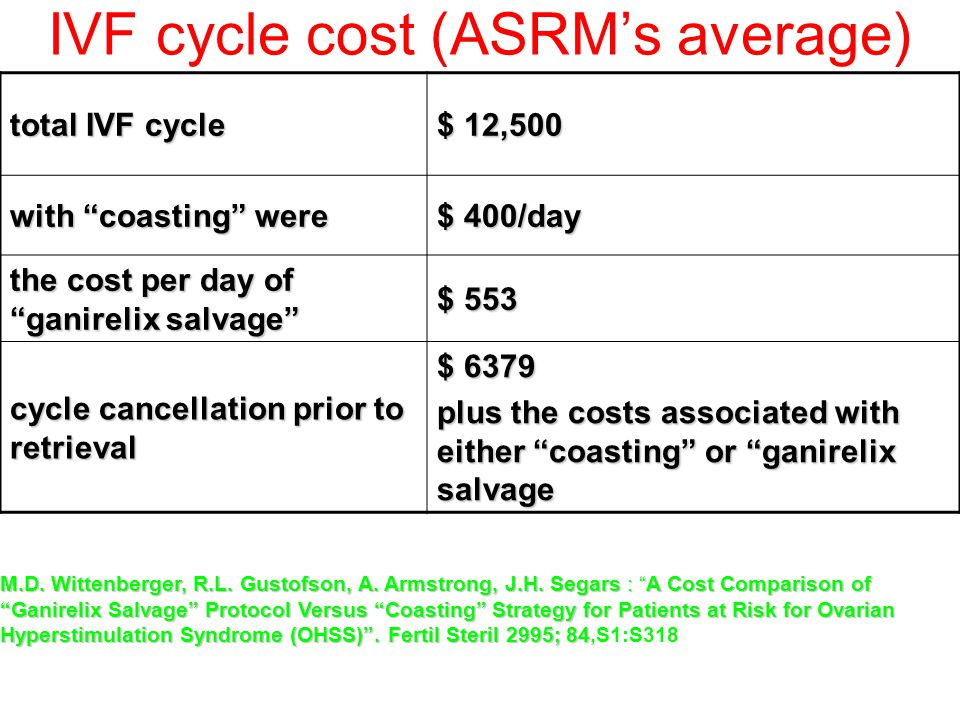 IVF cycle cost (ASRM's average)