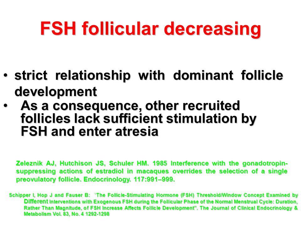FSH follicular decreasing