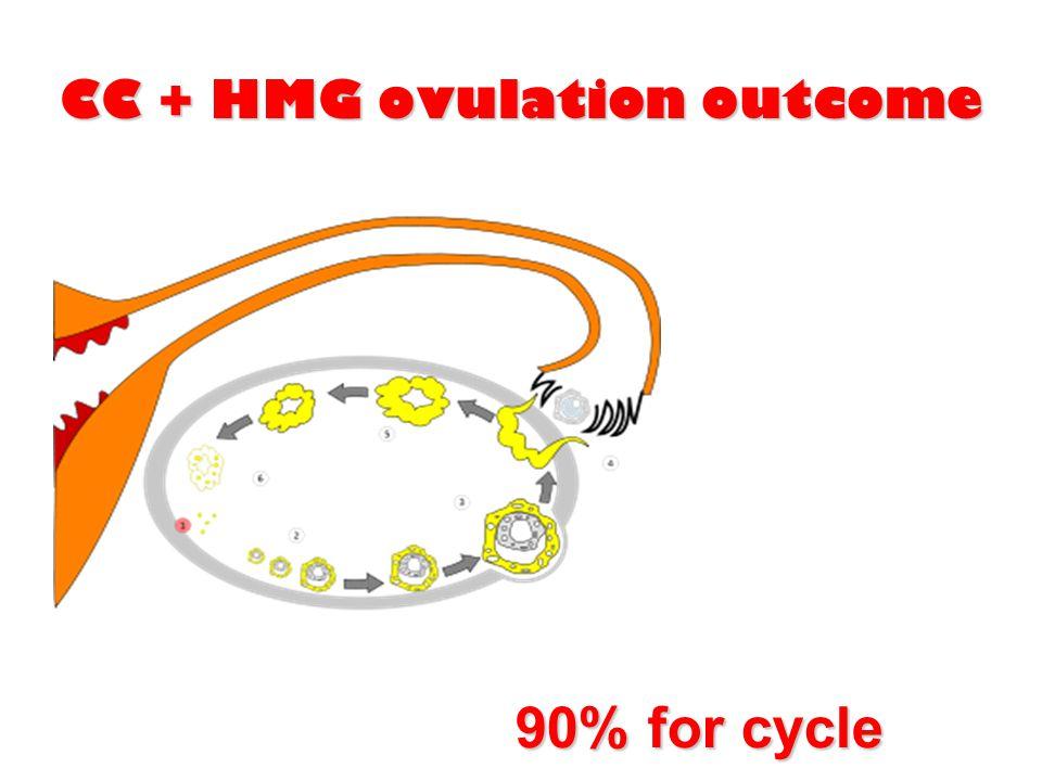CC + HMG ovulation outcome