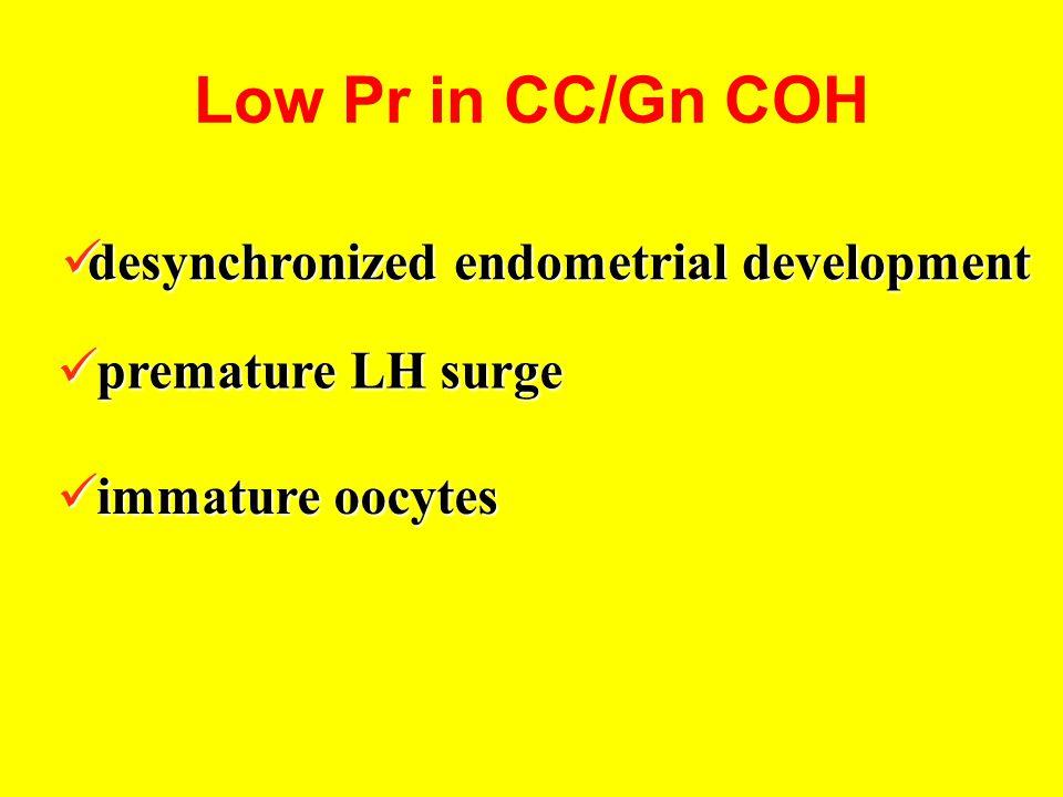 Low Pr in CC/Gn COH desynchronized endometrial development
