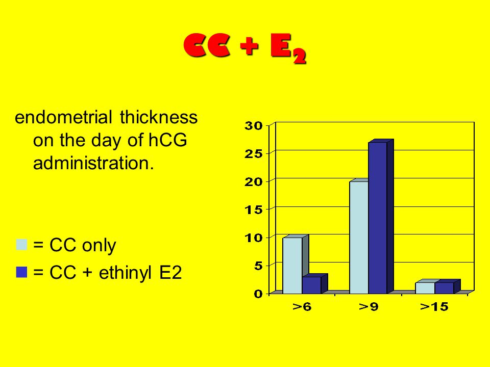 CC + E2 endometrial thickness on the day of hCG administration.