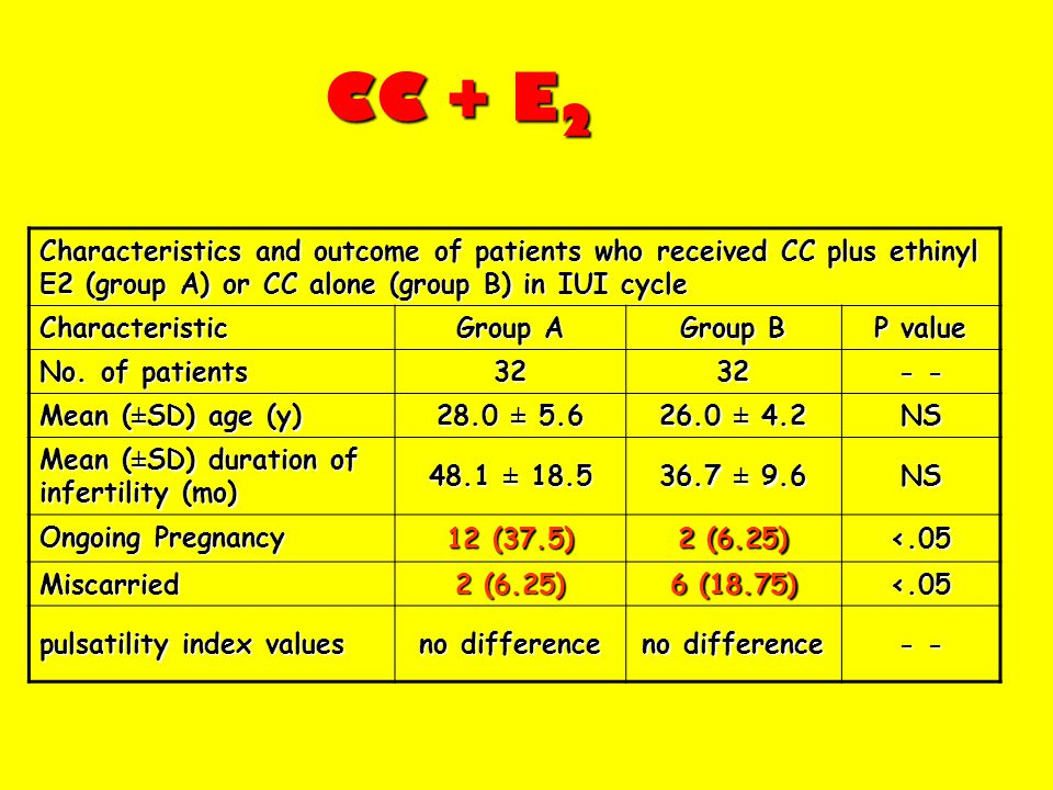 CC + E2 Characteristics and outcome of patients who received CC plus ethinyl E2 (group A) or CC alone (group B) in IUI cycle.