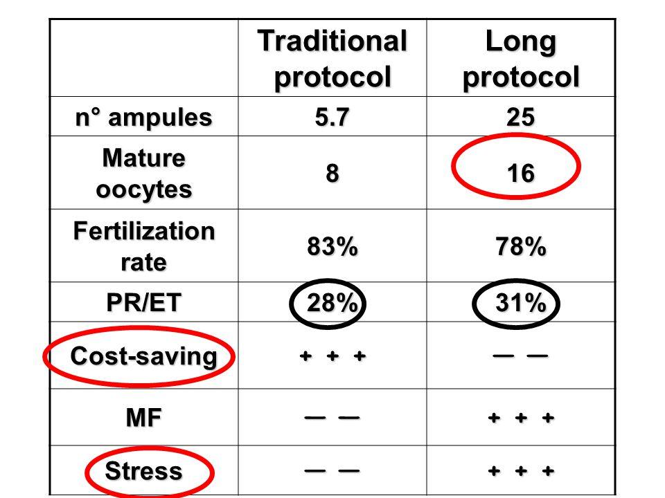 Traditional protocol Long protocol