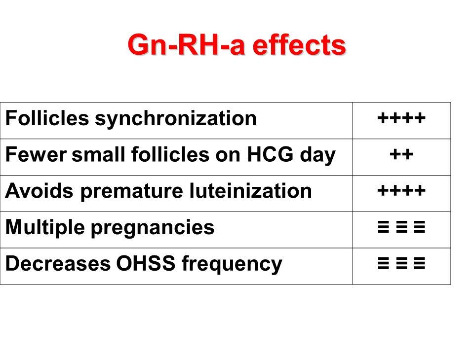 Gn-RH-a effects Follicles synchronization ++++