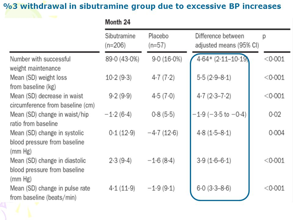 %3 withdrawal in sibutramine group due to excessive BP increases