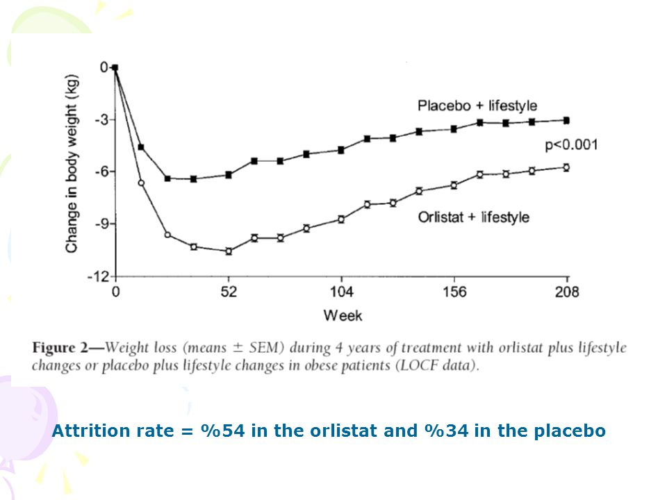 Attrition rate = %54 in the orlistat and %34 in the placebo