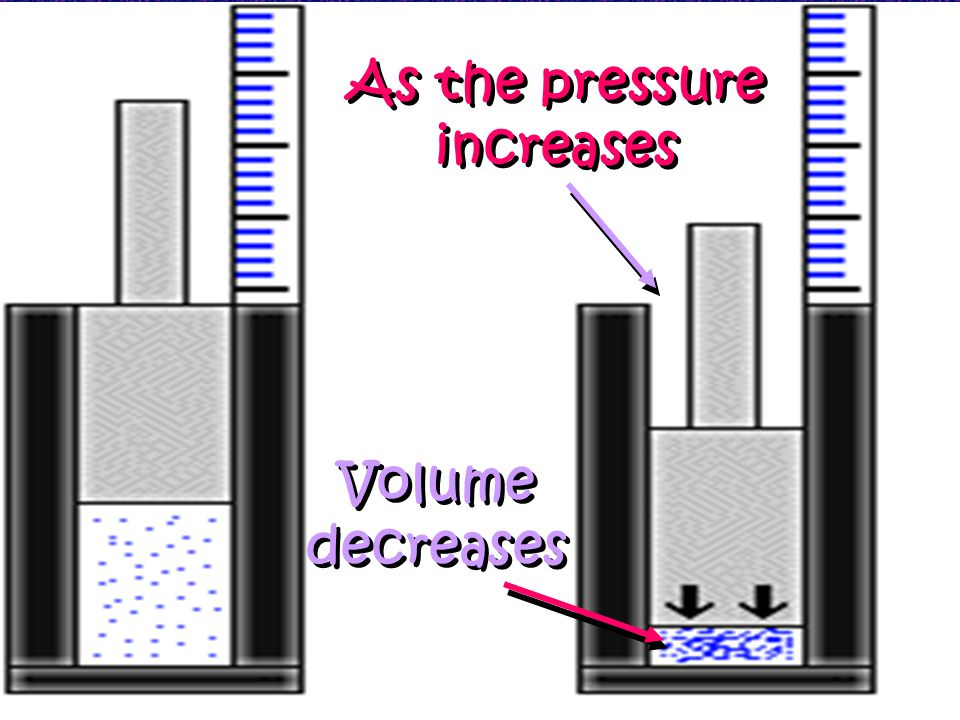 As the pressure increases