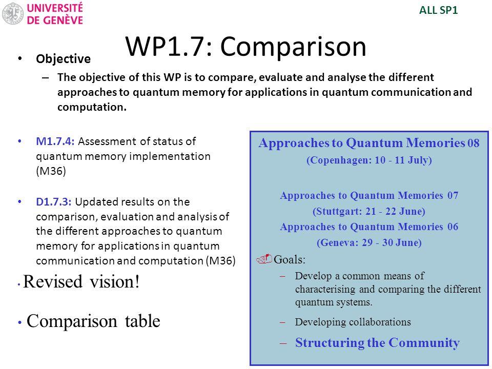 WP1.7: Comparison Comparison table Objective