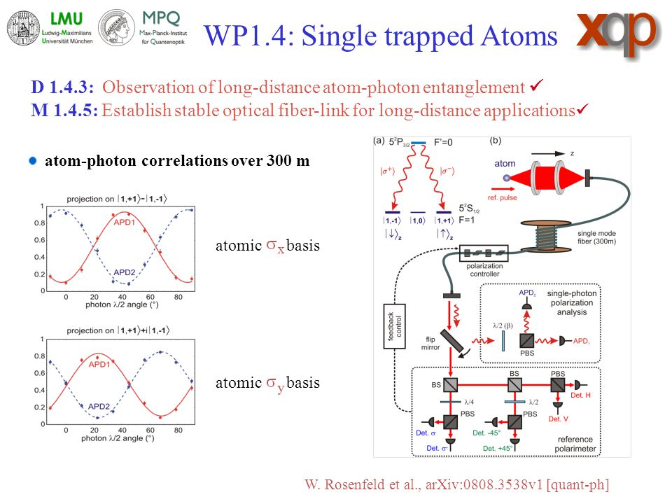 WP1.4: Single trapped Atoms