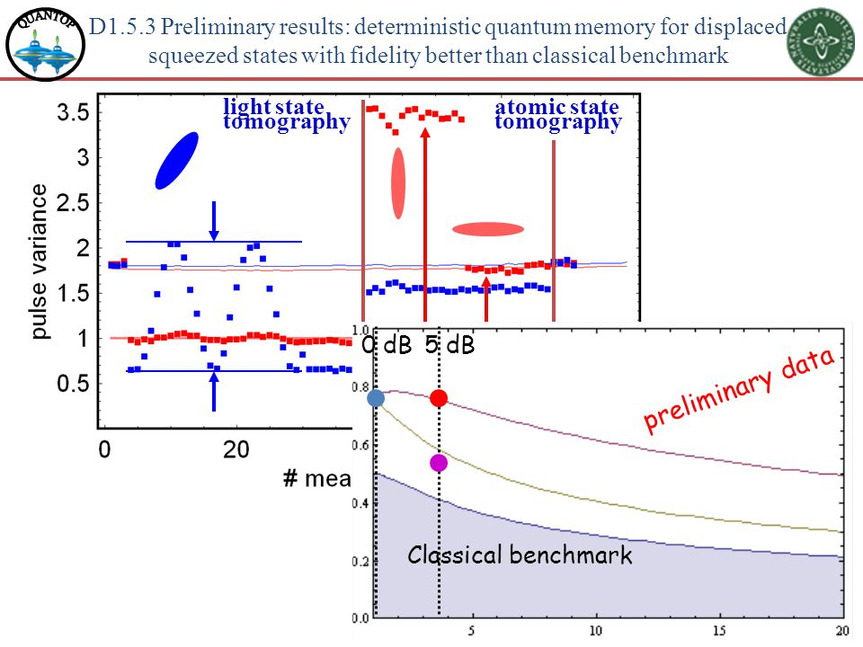 D1.5.3 Preliminary results: deterministic quantum memory for displaced