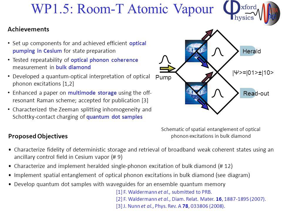 WP1.5: Room-T Atomic Vapour