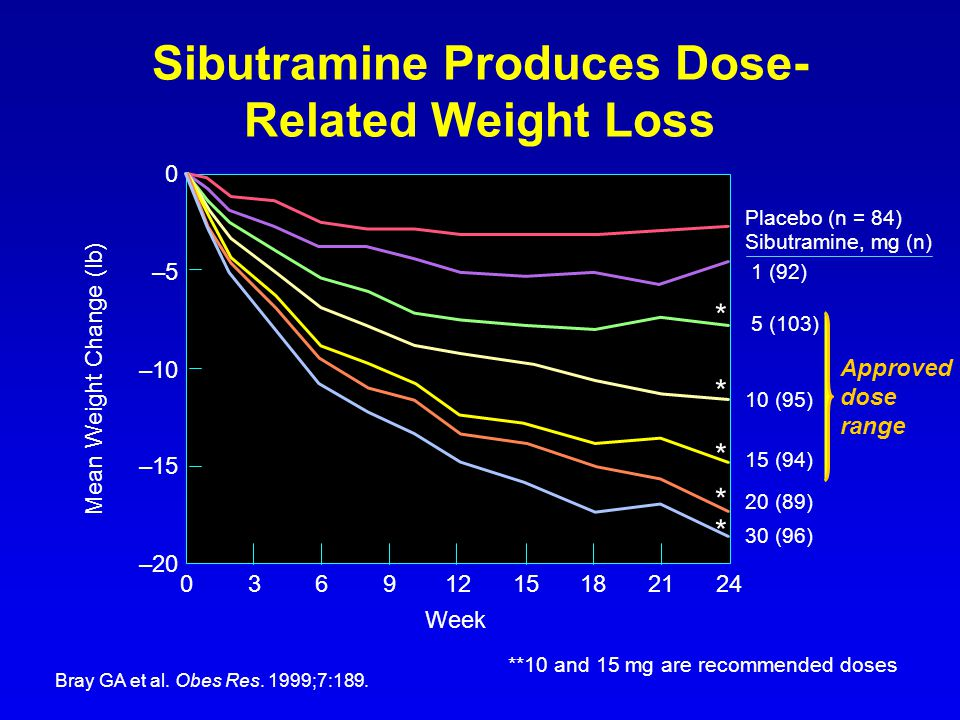 Sibutramine Produces Dose-Related Weight Loss
