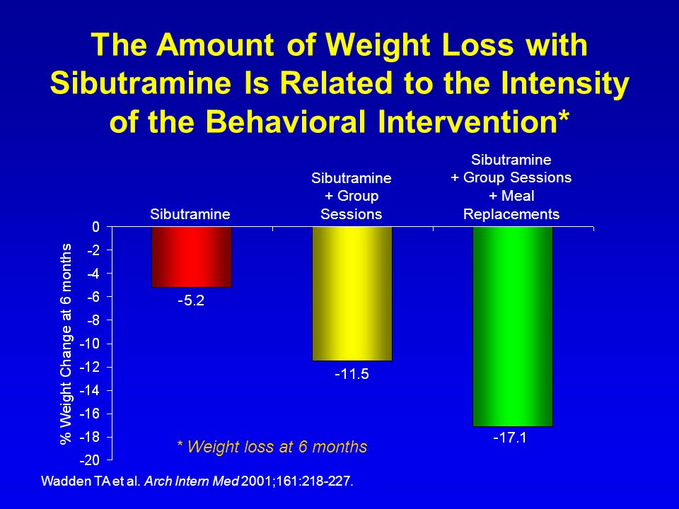 The Amount of Weight Loss with Sibutramine Is Related to the Intensity of the Behavioral Intervention*
