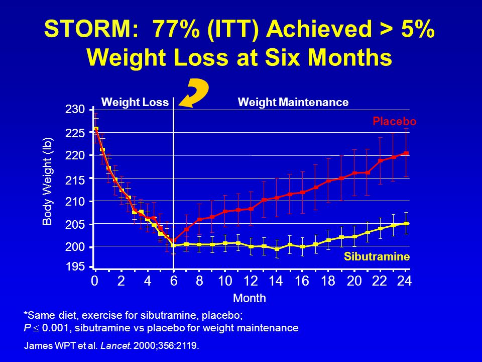 STORM: 77% (ITT) Achieved > 5% Weight Loss at Six Months