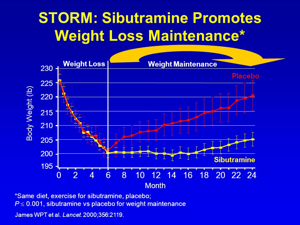 STORM: Sibutramine Promotes Weight Loss Maintenance*