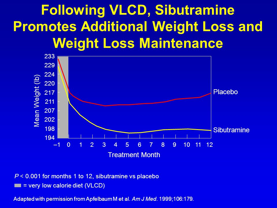 Following VLCD, Sibutramine Promotes Additional Weight Loss and Weight Loss Maintenance