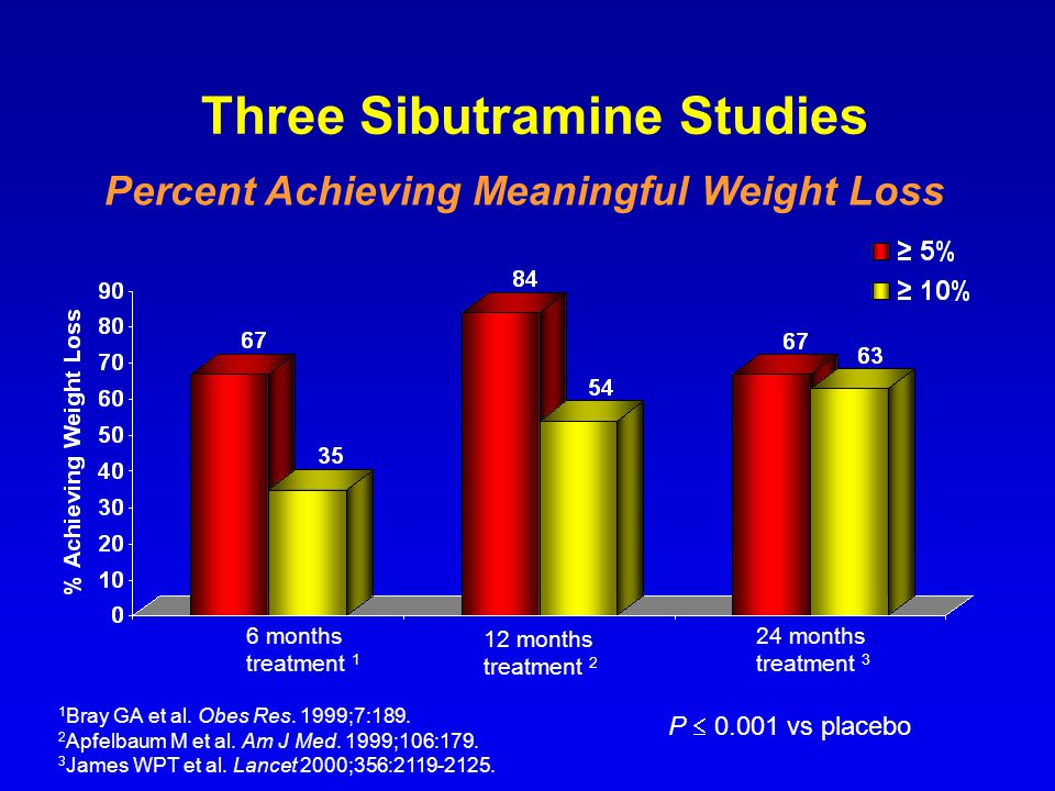 Three Sibutramine Studies